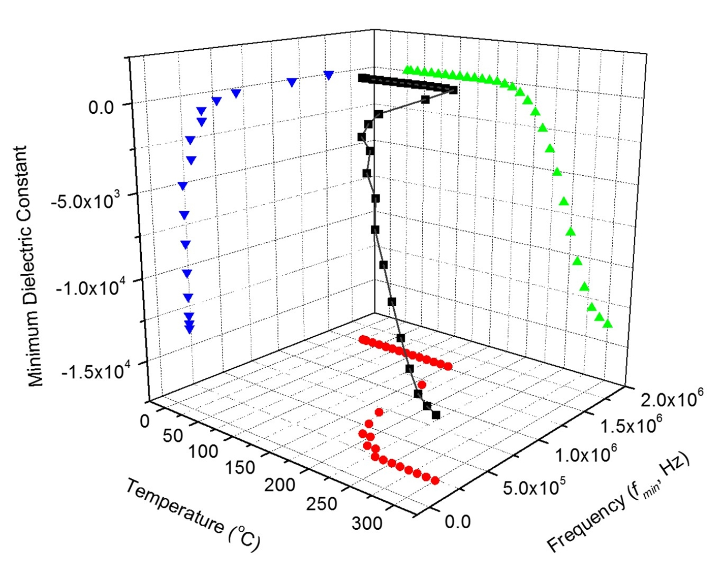 3-D plot of minimum dielectric constant, temperature and frequency