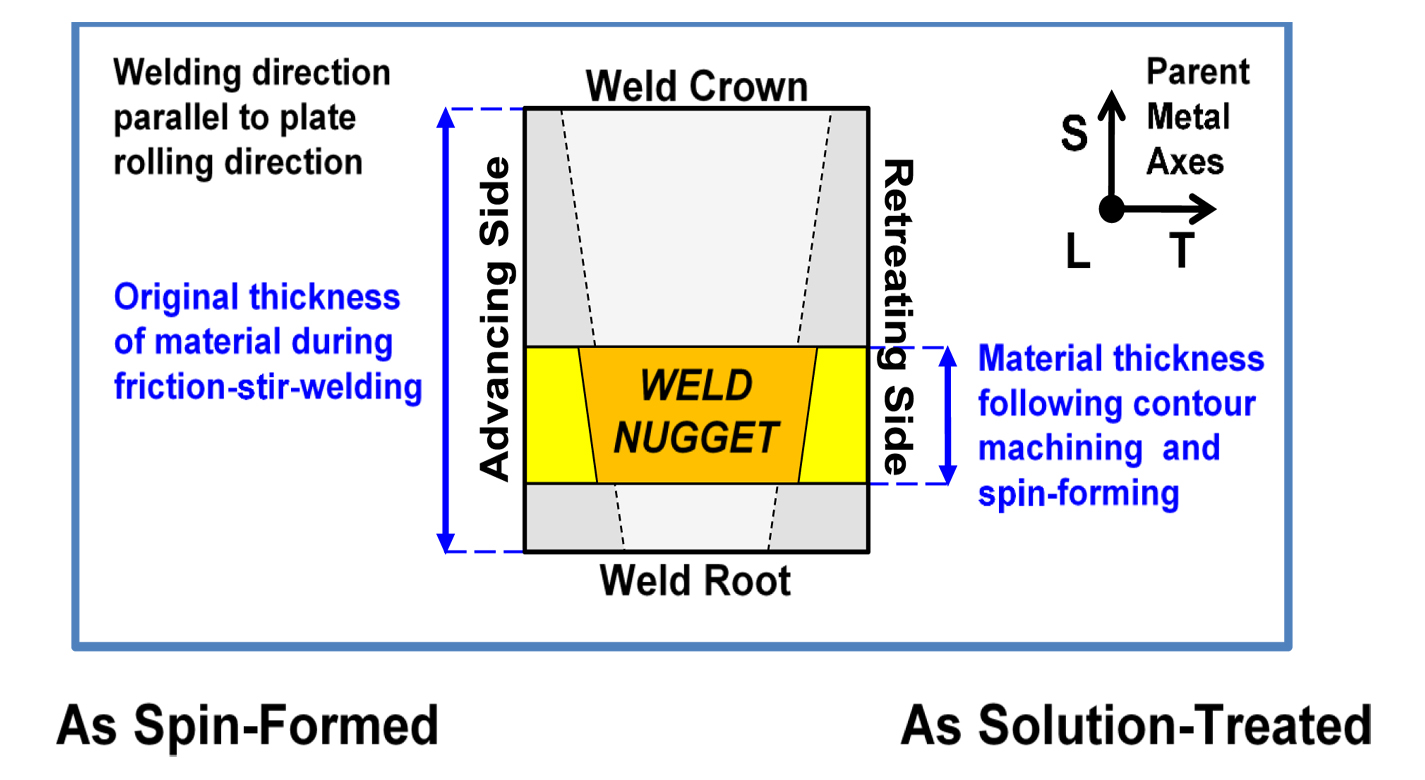 Abnormal Grain Growth Suppression In Aluminum Alloys Friction Welding Diagram An Intermediate Annealing Step Reduces Image Credit Nasa Stephen J