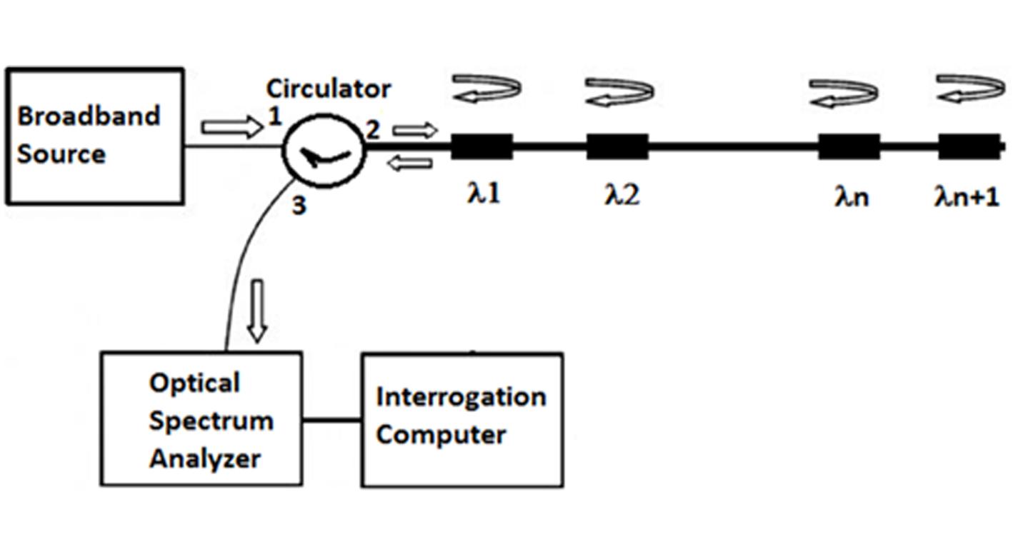 Fiber Optic Components