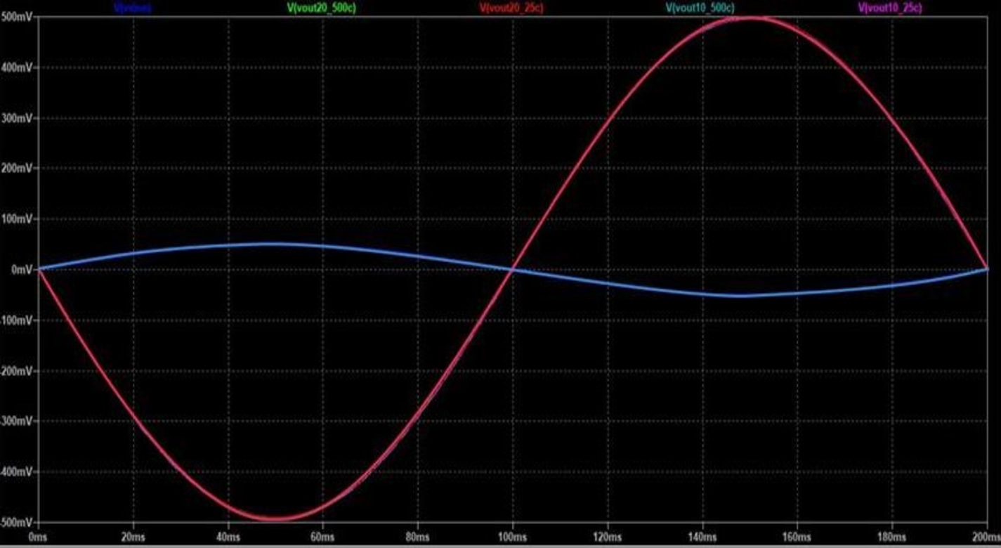 The figure shows results of computer-based circuit simulation with one input signal (blue) and four output signal plots (red) for inverting amplifiers made from SiC op amps at different locations on the SiC wafer. The four output signal waveforms overlap each other, proving the identical signal amplification despite the difference in transistor threshold voltages with temperature and SiC wafer position. Note: the gain is set to -10 and the input sine wave has an amplitude of 50 mV peak.