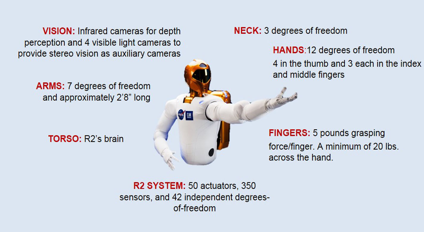 R2 is a humanoid robot with many capabilities that allow it to perform tasks normally not done by robots.