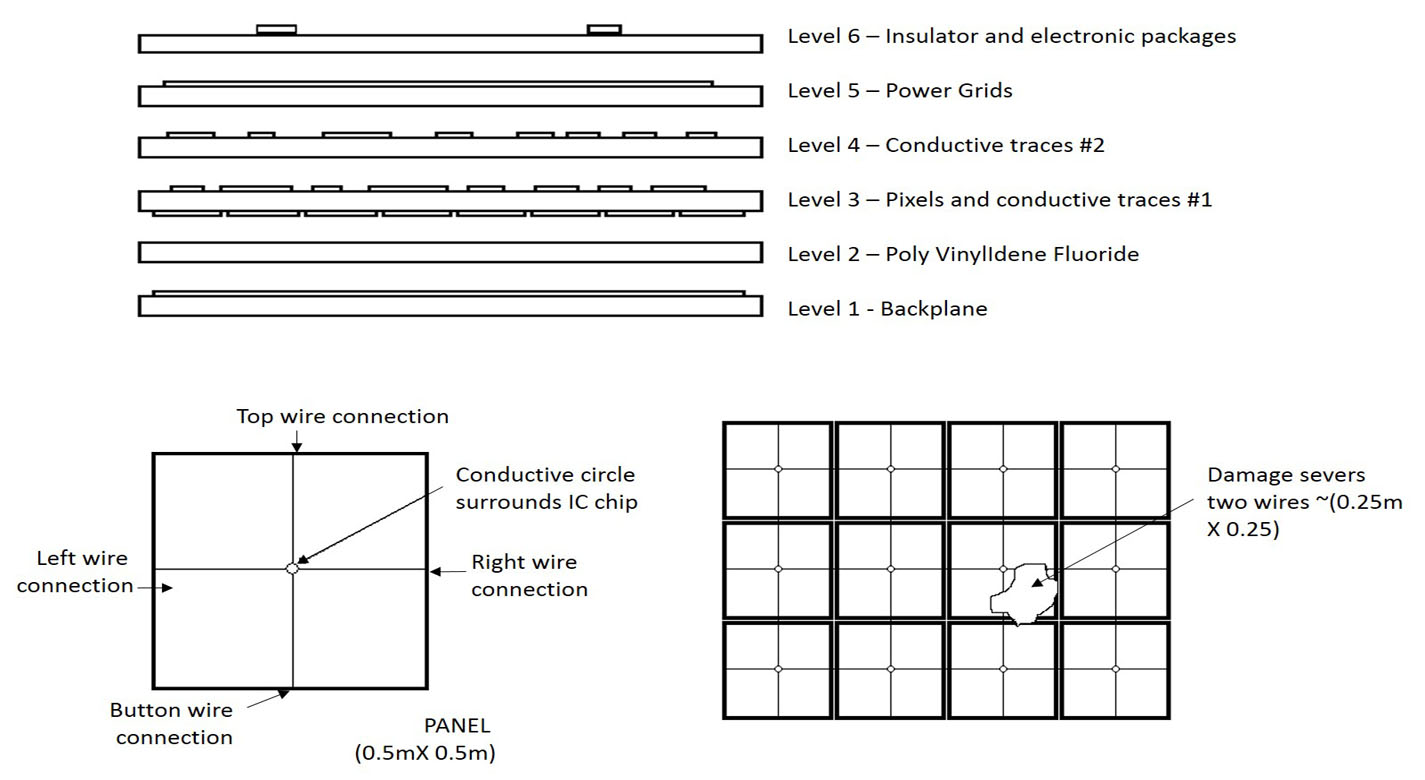 The image depicts three individual images of the physical construction of a panel.  The upper image is a magnified cross-sectional view of the insulated layers of the panel.  The lower left image is a single wire construction of a square panel with a single power conductor and the lower right image is an array of square panels with the effects of damage on the power grid.