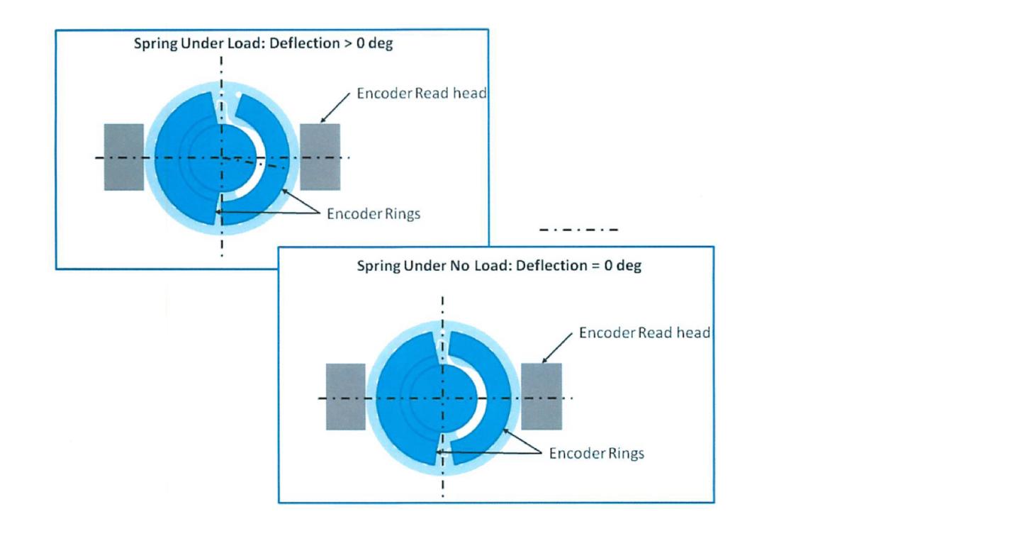Diagram of deflected (top) versus a non-deflected (bottom) Split-Ring Torque Sensor