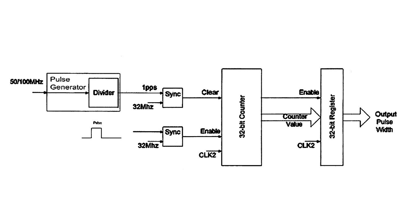 pulse counter circuit diagram the wiring diagram pulse counter circuit diagram vidim wiring diagram circuit diagram