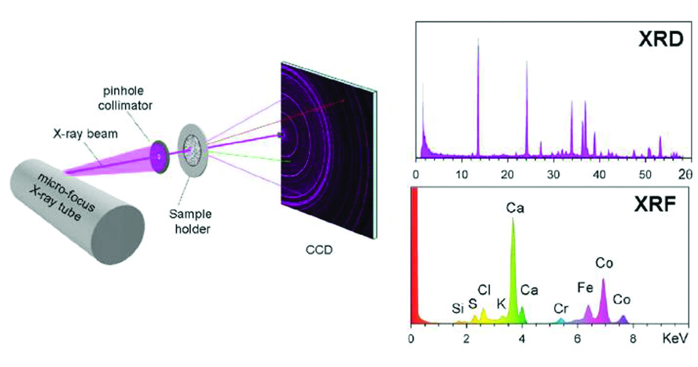 Geometry of the CheMin instrument. (left) Overall geometry of CheMin; (above right) XRD 2-theta plot obtained by summing diffracted photons from either of the characteristic lines of the X-ray source (Co K-alpha is colored magenta); (below right) X-ray energy-dispersive histogram obtained by summing all of the X-ray photons detected by the CCD.
