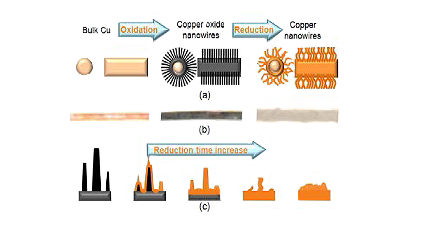 copper nanowire production for interconnect applications schematic of the evolutionary transformation of nanowire