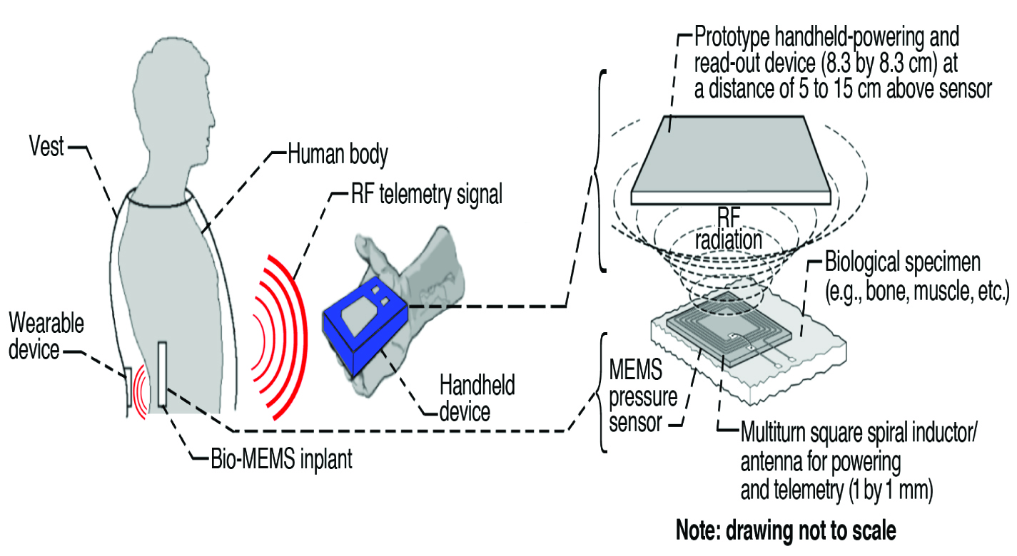 Rf Telemetry System For Bio Microelectromechanical Mems Sensors Wireless Pressure Sensor Circuit Diagram Implantable And Contactless Powering Either With A Handheld Device Or